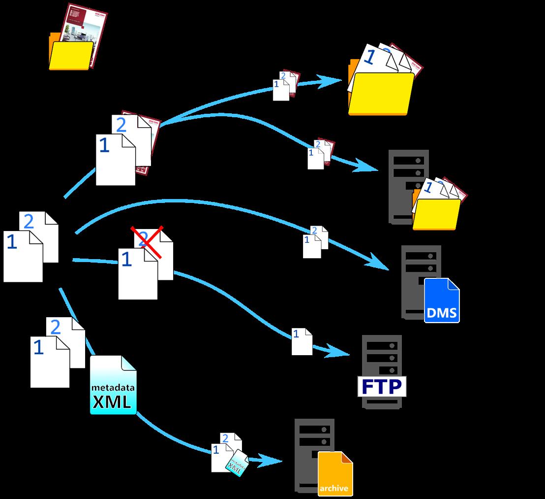 Listado de todas las funciones de Ricoh Print&Share software de